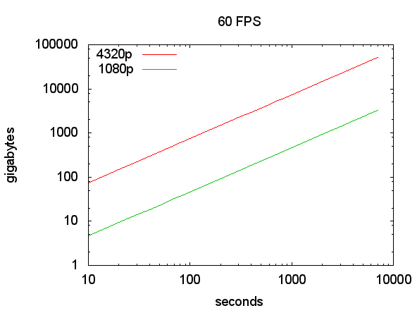 Gigabytes per Second, 1080p, 4320p, 60 frames per second